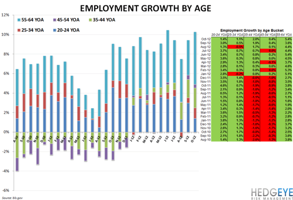 BLS DATA SHOWS QSR HIRING ACCELERATING (Corrected) - employment age