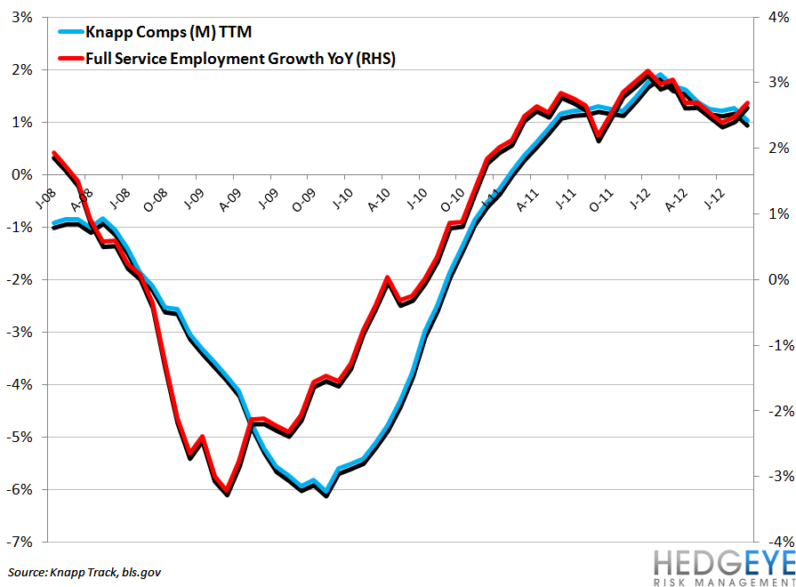 BLS DATA SHOWS QSR HIRING ACCELERATING (Corrected) - knapp vs full service emp growth