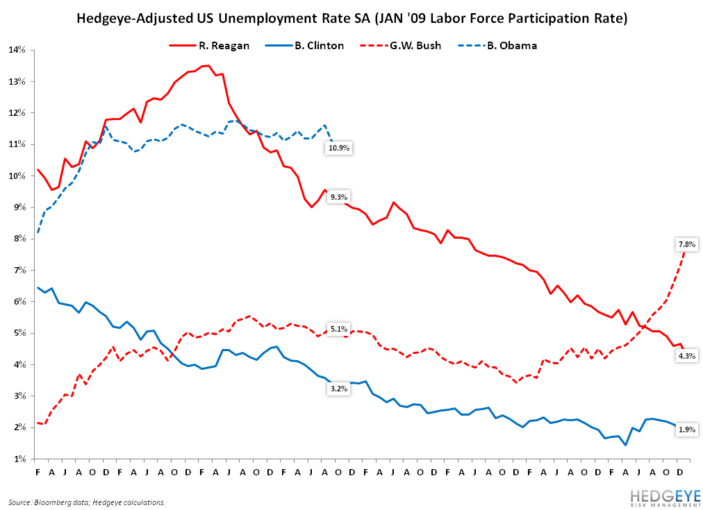 OUR TAKE ON THE FINAL PRE-ELECTION JOBS REPORT: GOOD FOR THE CONSUMER; MIXED BAG FOR OBAMA - 3