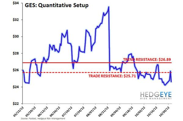 IDEA ALERT: SHORT GES. IT SHOULD BE DOWN MORE - GES TTT