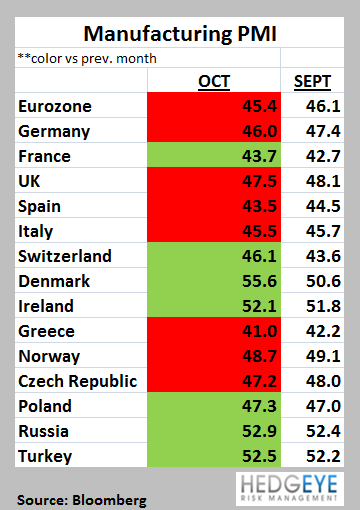 Weekly European Monitor: Data Slumps - 44. Manufact PMIs