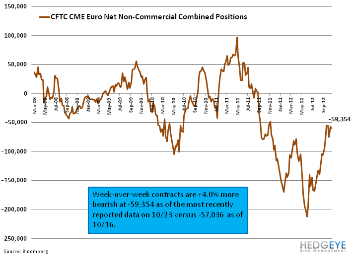 Weekly European Monitor: Data Slumps - 44. cftc