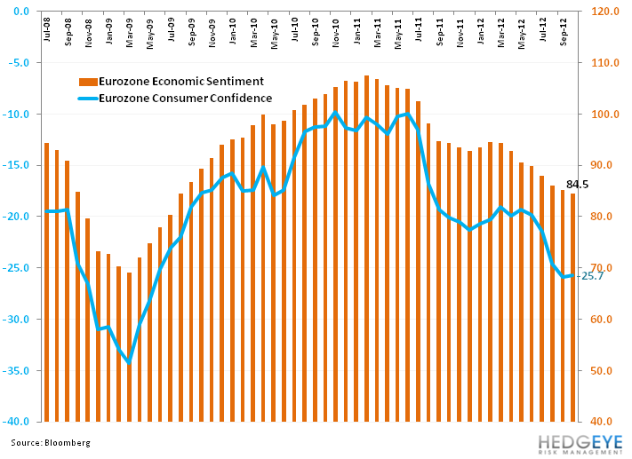 Weekly European Monitor: Data Slumps - 44. econ and consum conf