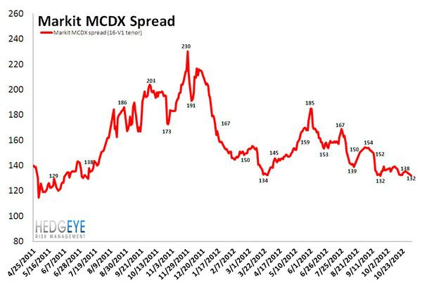 MONDAY MORNING RISK MONITOR: SANDY HAS LITTLE EFFECT ON BANK SWAPS - MCDX