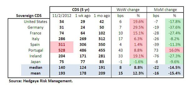 MONDAY MORNING RISK MONITOR: SANDY HAS LITTLE EFFECT ON BANK SWAPS - Sov Table