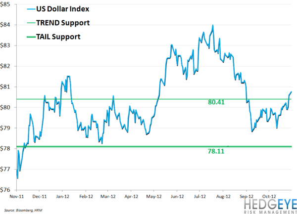 MCD FEELING $ STRENGTH - usd index level