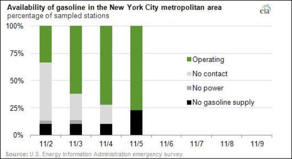 The NYC Gas Shortage  - gasnyc