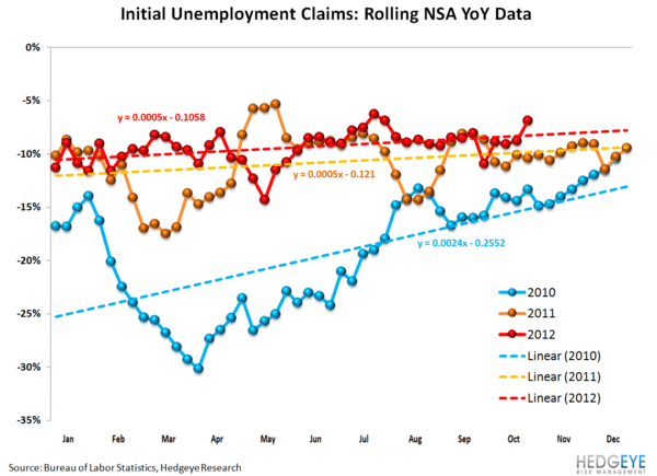 INITIAL JOBLESS CLAIMS: SANDY DISTORTS, BUT ARE WE SEEING EARLY SIGNS OF LABOR MKT WEAKNESS? - 52 week nsa pct chg