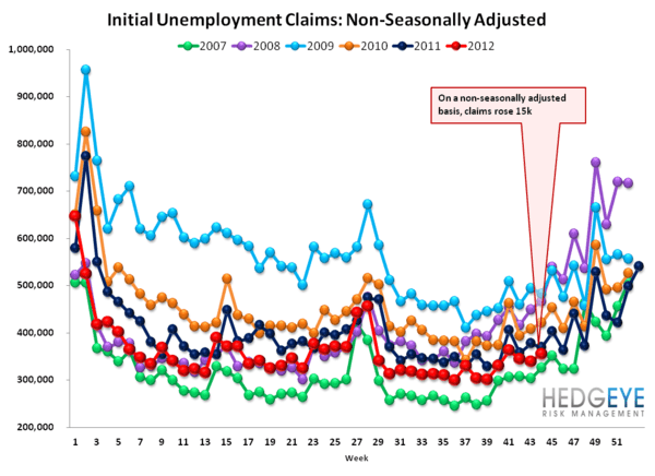 INITIAL JOBLESS CLAIMS: SANDY DISTORTS, BUT ARE WE SEEING EARLY SIGNS OF LABOR MKT WEAKNESS? - NSA