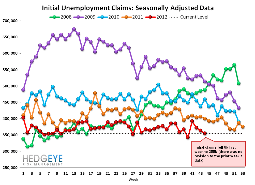 INITIAL JOBLESS CLAIMS: SANDY DISTORTS, BUT ARE WE SEEING EARLY SIGNS OF LABOR MKT WEAKNESS? - Raw