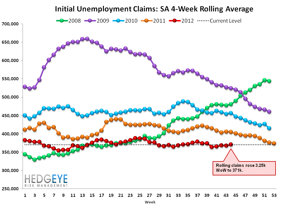 INITIAL JOBLESS CLAIMS: SANDY DISTORTS, BUT ARE WE SEEING EARLY SIGNS OF LABOR MKT WEAKNESS? - rolling 2