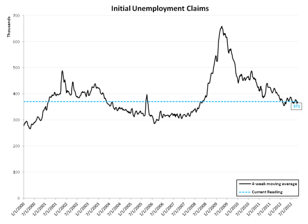 INITIAL JOBLESS CLAIMS: SANDY DISTORTS, BUT ARE WE SEEING EARLY SIGNS OF LABOR MKT WEAKNESS? - rolling linear
