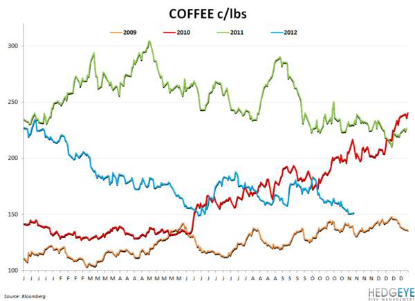 COMMODITY CHARTBOOK - coffee