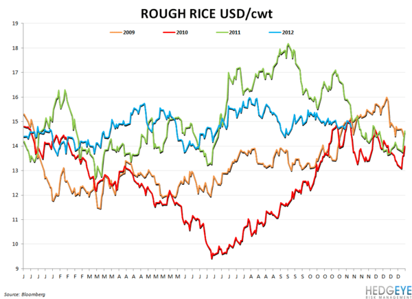 COMMODITY CHARTBOOK - rough ride