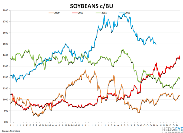COMMODITY CHARTBOOK - soybeans