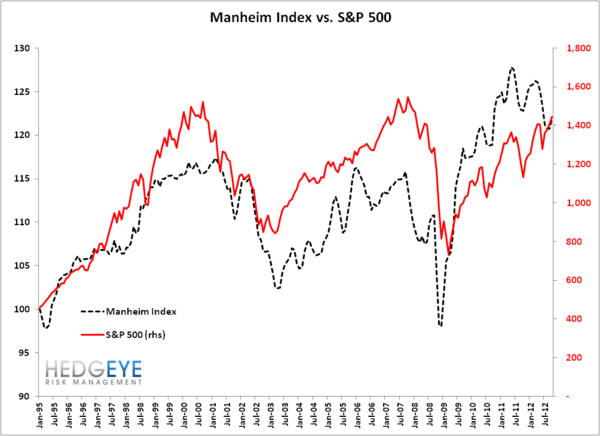 Manheim Index Under Pressure?  - Manheim Index vs SPX