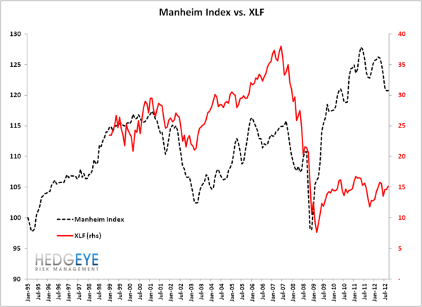Manheim Index Under Pressure?  - Manheim Index vs XLF