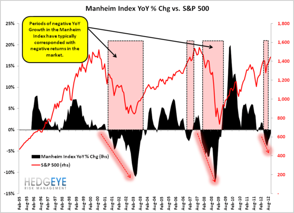 Manheim Index Under Pressure?  - Manheim Vs SPX