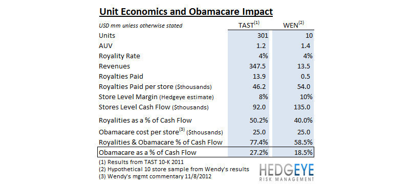 WEN CARDIAC ARREST - obamacare unit econ impact