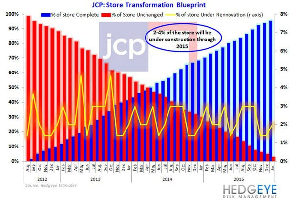 JCP: War Pending in the Mall - JCP remodels