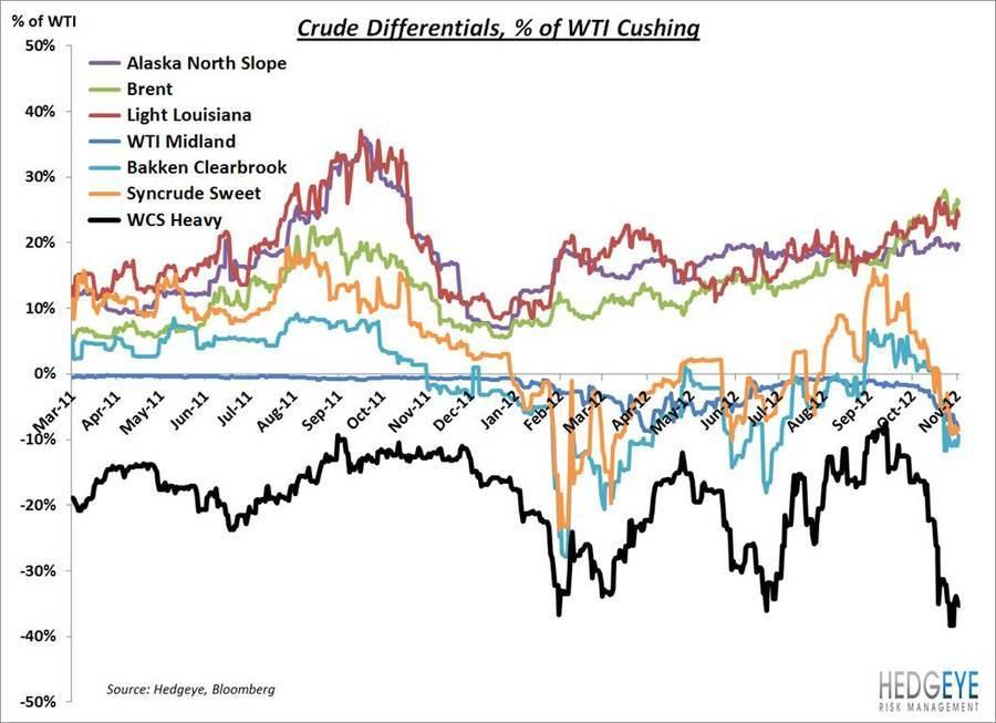 Crude Oil Differentials