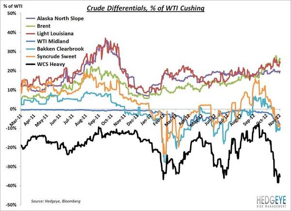Crude Oil Differentials  - CRUDEoiltypes