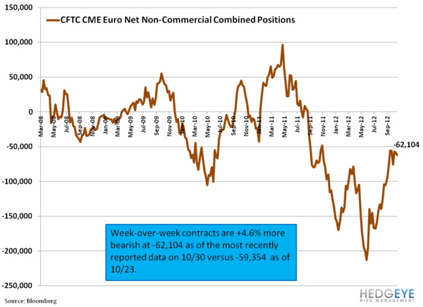 Weekly European Monitor: The Eurocrat Shuffle - 11. cftc data
