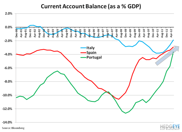 Weekly European Monitor: The Eurocrat Shuffle - 11. current acct bal
