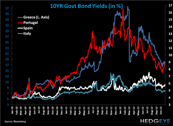 Weekly European Monitor: The Eurocrat Shuffle - 11. yields