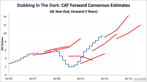 Down The Chain:  CAT Dealer Results & Thesis Update  - cat3
