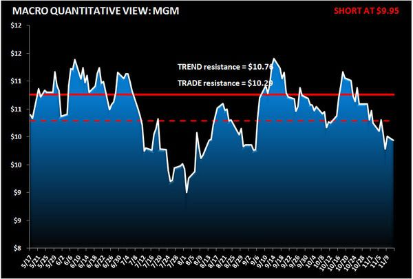 Further Downside For MGM  - MGMstock