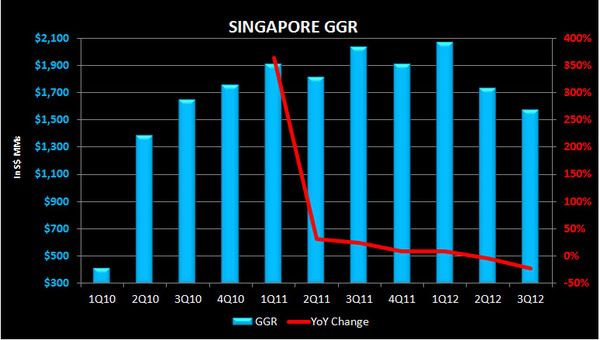 Singapore Continues Bleeding - singaporeGGR