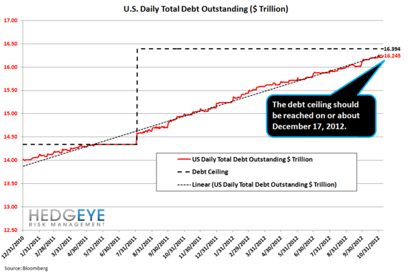 Playing The Debt Ceiling - debtceiling1