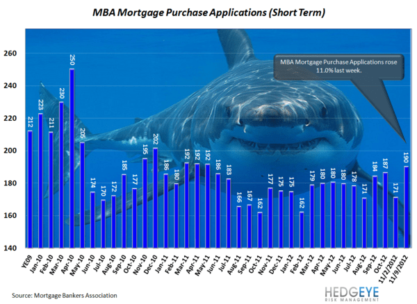 Housing: Post-Sandy Surprise - MBA Apps  Shark normal