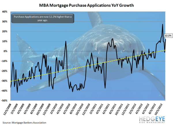 Housing: Post-Sandy Surprise - YoY normal
