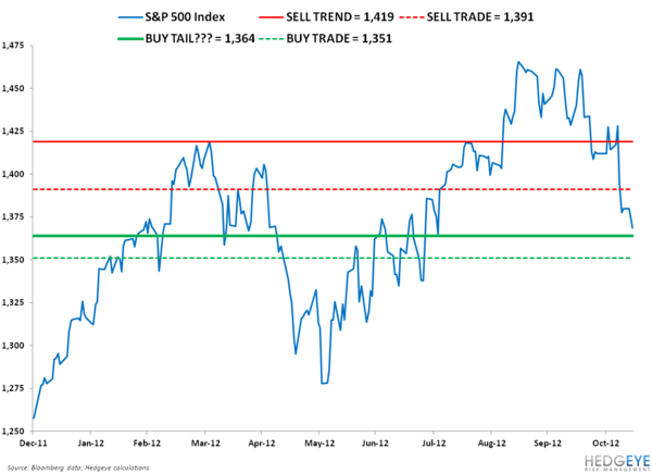 TAIL Time: SP500 Levels, Refreshed - SPX