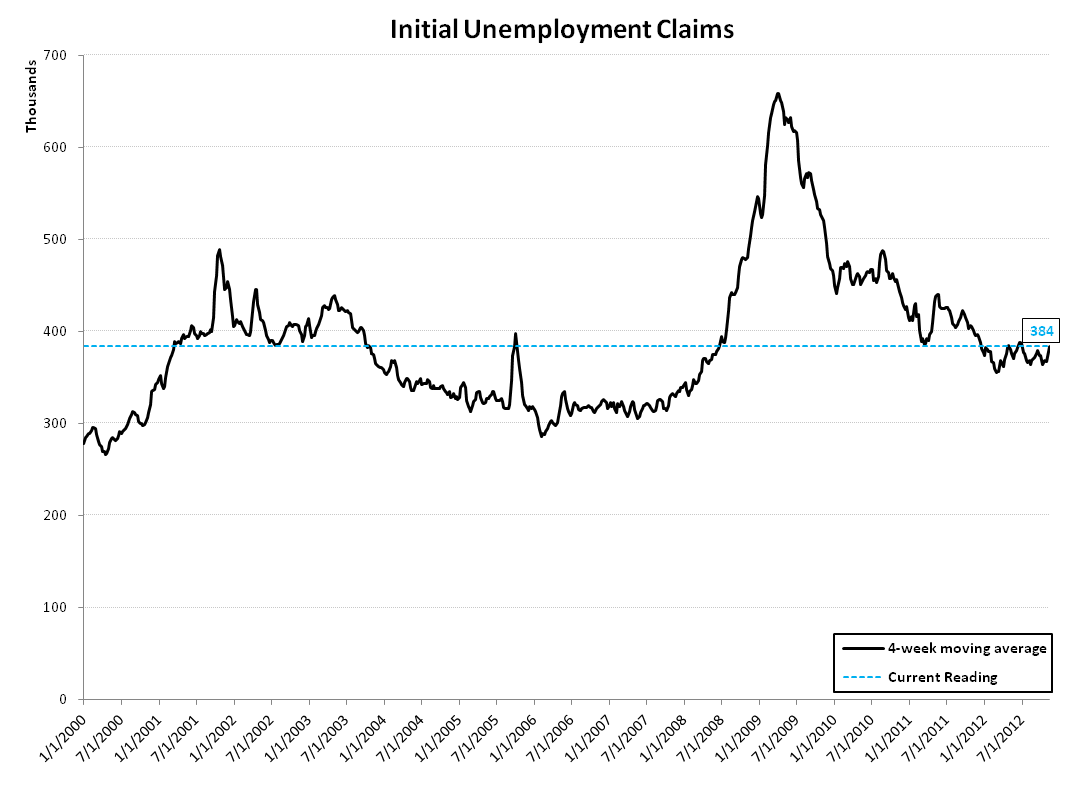 INITIAL JOBLESS CLAIMS: SANDY vs. KATRINA - Claims Linear