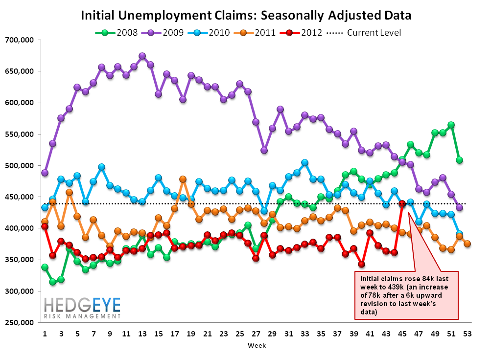 INITIAL JOBLESS CLAIMS: SANDY vs. KATRINA - Raw