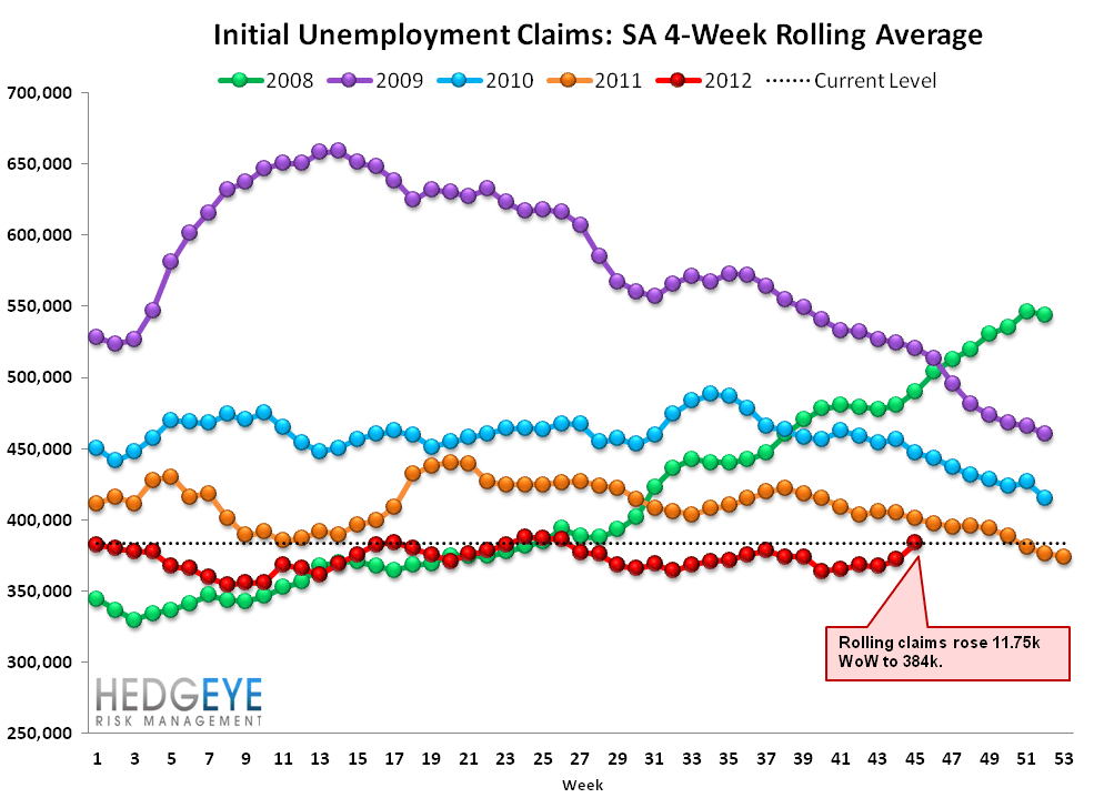 INITIAL JOBLESS CLAIMS: SANDY vs. KATRINA - Rolling