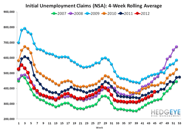 INITIAL JOBLESS CLAIMS: SANDY vs. KATRINA - Rolling NSA