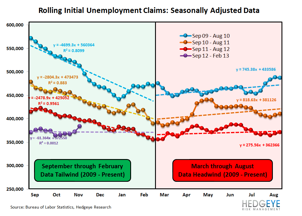 INITIAL JOBLESS CLAIMS: SANDY vs. KATRINA - Seasonality