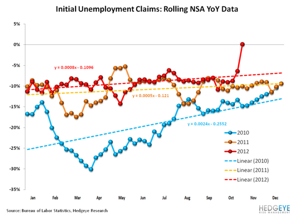 INITIAL JOBLESS CLAIMS: SANDY vs. KATRINA - rolling claims NSA YoY data