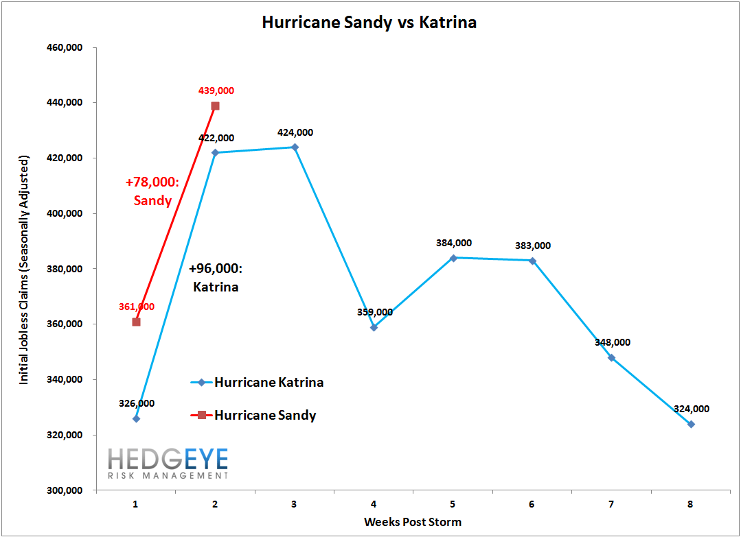 INITIAL JOBLESS CLAIMS: SANDY vs. KATRINA - sandy vs katrina