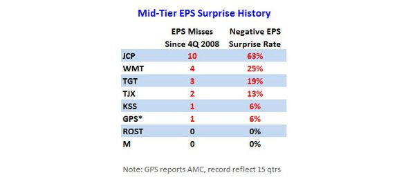 Trading Off Inventories for Margins - MidTier EPS Surprise History
