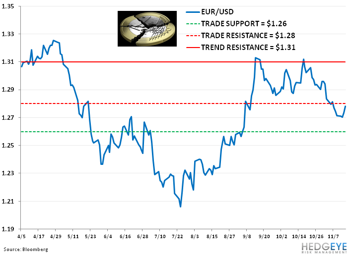 Idea Alert: Shorting FXE - 11. eur usd