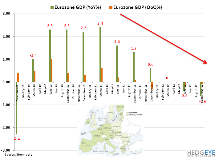 Idea Alert: Shorting FXE - 11. eurozone gdp