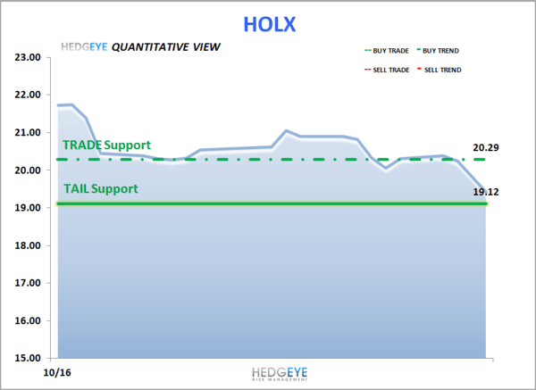 HOLX: Lots To Like - HOLX   levels 11 16 12
