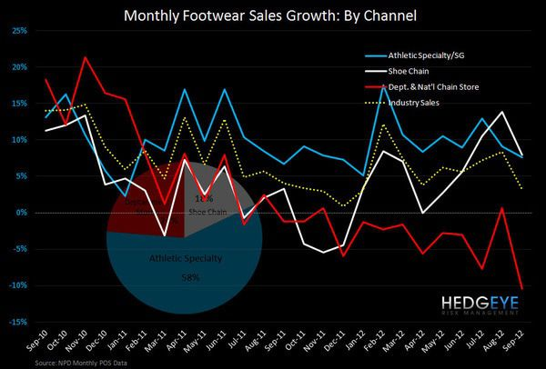 FL: Footwear Sales Growth - FL FW sales chart