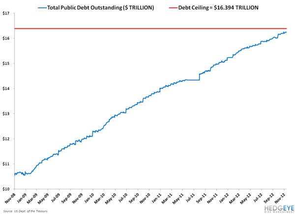 DEBT CEILING UPDATE: WILL SANTA'S SACK BE FILLED WITH COAL? - 3