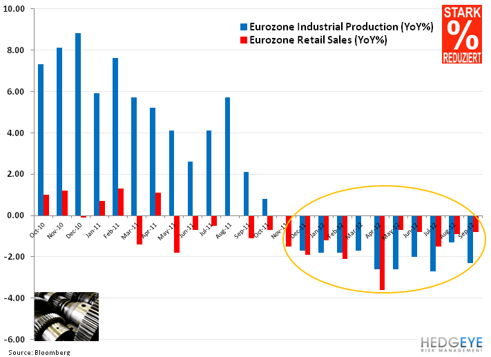 Weekly European Monitor: R is for Recession - 11. industrial prod and retail
